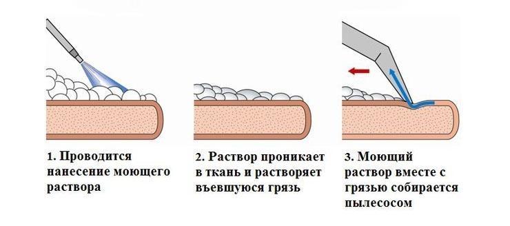 как почистить тканевый диван от пятен №3