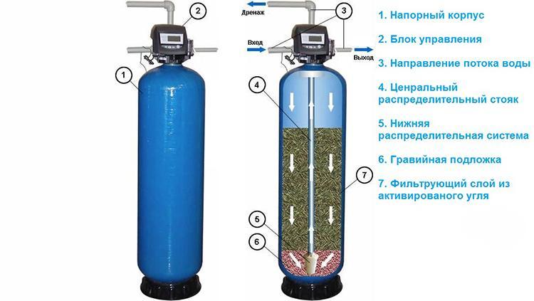 угольные фильтры для воды №2